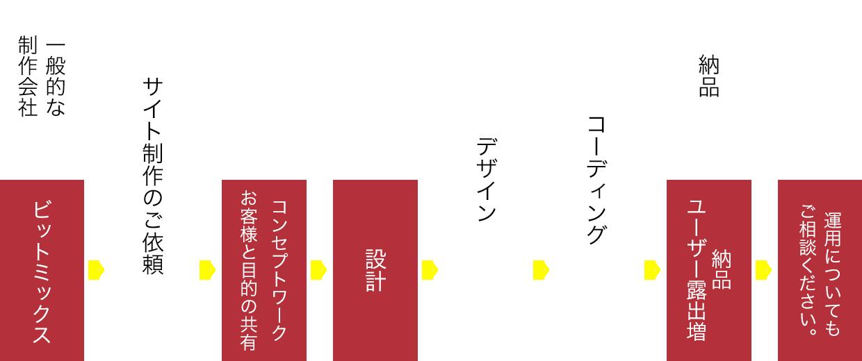 サイト制作:納品までの流れ
