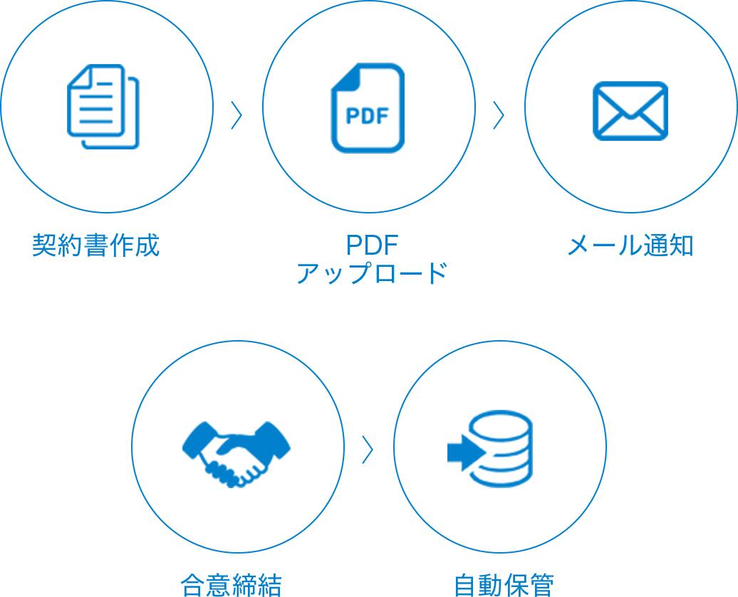クラウド型の電子契約サービス